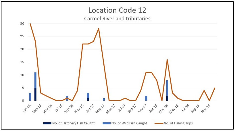 Graph of the reported number of steelhead caught and the number of fishing trips per month for the Carmel River and its tributaries (Location Code 12) from 2016 through 2018.