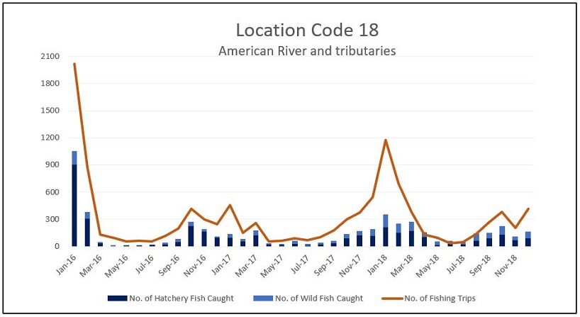 Graph of the reported number of steelhead caught and the number of fishing trips per month for the American River and its tributaries (Location Code 18) from 2016 through 2018.