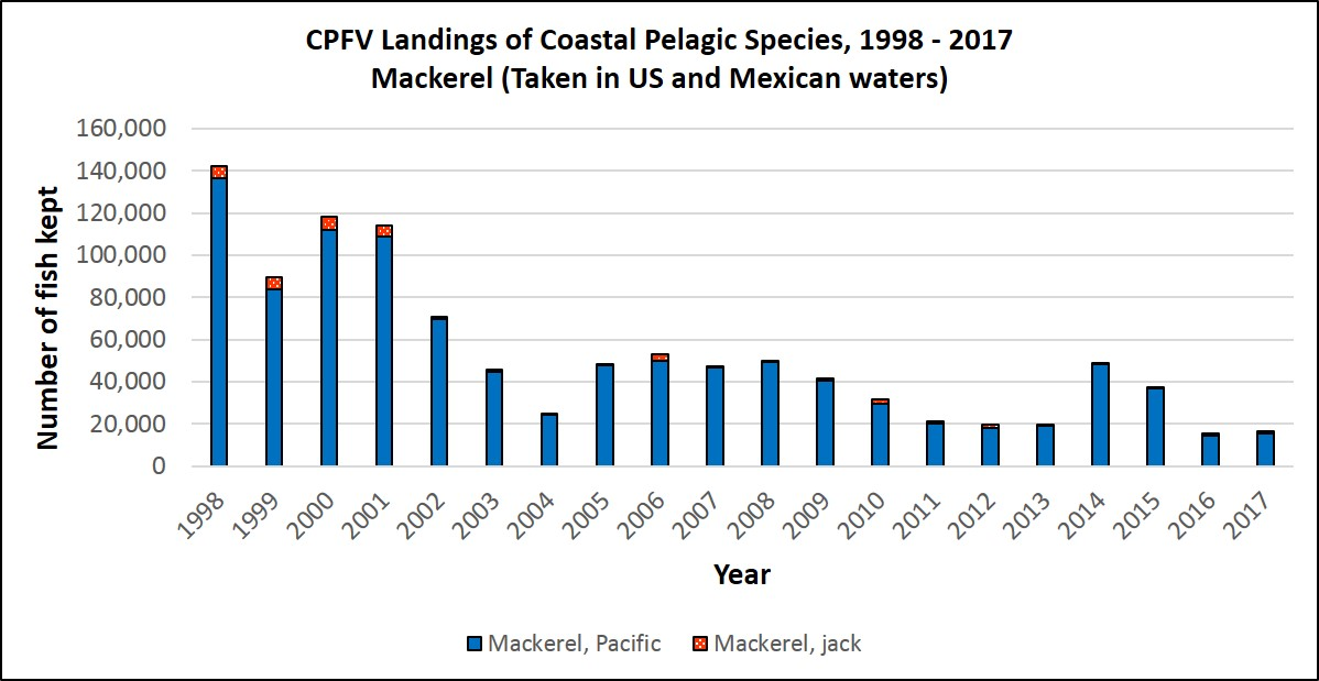 Graph showing annual CPFV catch of mackerels