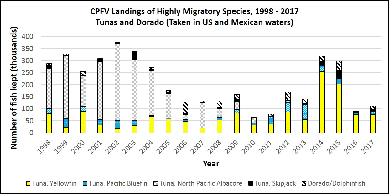 Graph showing annual CPFV landings of tunas and dorado