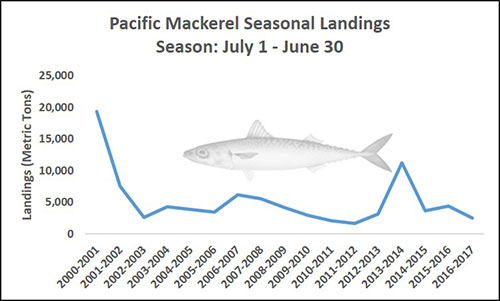 Chart of Pacific Mackerel Seasonal Landings Season: July 1 - June 30