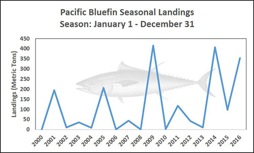 Chart of Pacific Bluefin Seasonal Landings Season: January 1 - December 31
