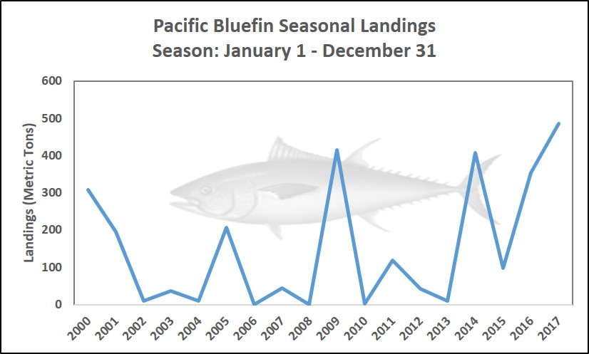 Graph showing seasonal landings of Pacific Bluefin Tuna