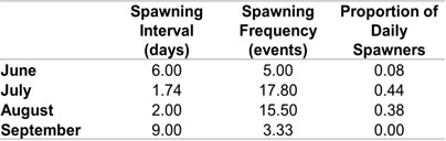 Female barred sand bass spawning data: 2011