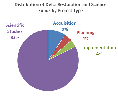 Pie Chart for Delta Program Funding Summary