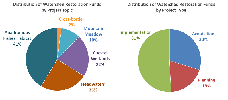 Pie Charts for Watershed Programs Funding Summary