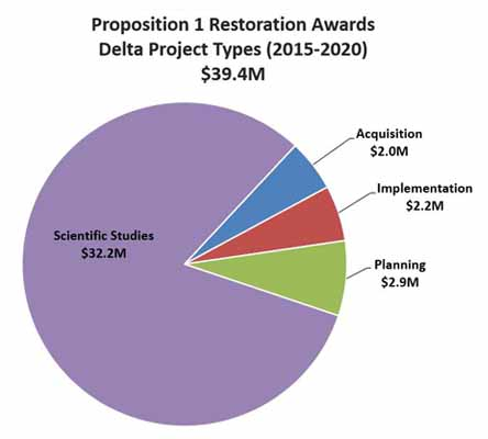 This figure is a pie chart showing Proposition 1 Restoration awards in the delta between 2015 and 2019. The majority (about 80%, or $27.2 Million) of the grants were for Scientific Studies, with the remainder being divided between acquisition ($2 Million), implementation ($0.8 Million), and planning ($1.8 Million).