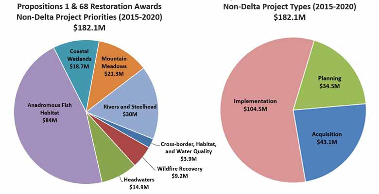 This is a figure with two pie charts showing the amounts of Proposition 1 and 68 Restoration Awards between 2015 and 2019 for Non-Delta projects, grouped by project priority or project type. The priority pie chart shows that about half of the grants were for anadromous fish habitat ($75.7 Million), with 2/3 of the remainder being Costal wetlands ($17.2 Million), Mountain Meadows ($16.8 Million), and Rivers and Steelhead ($24.1 Million). The final sixth is spread between Cost-border habitat and water quality ($3.0 Million), wildfire recovery ($9.1 Million), and headwaters ($5.8 Million). The project type chart shows about 60% implementation projects, with the remainder about evenly split between planning and acquisition.