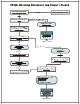 Noticing Flowchart for County Clerks - link opens in new window