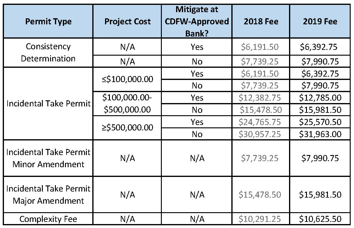 2019 CESA Fee Table - link opens in new window