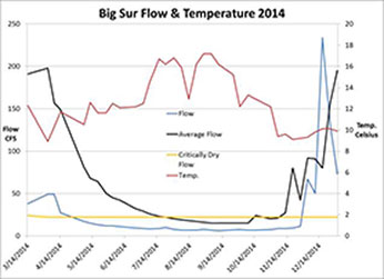 Big Sur flow and temperature in 2014 – Click to inlarge image in new window