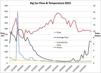 Big Sur flow and temperature in 2015 – Click to inlarge image in new window.