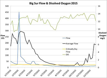 Big Sur flow and dissolved oxygen in 2014 – Click to inlarge image in new window.
