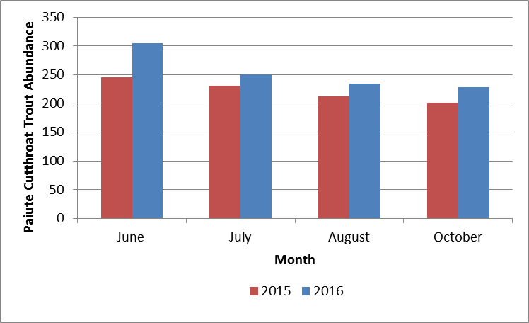 Figure depicting comparison of Paiute Cutthroat Trout abundance during summer of 2015 and summer of 2016. Fish counts were fairly consistent between the two years, and saw a decline in observed populations as summer wore on. Both 2015 and 2016 populations counts were below the historical average.