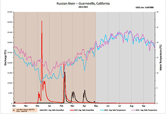Streamflow, water temperature - Click to enlarge image in new window