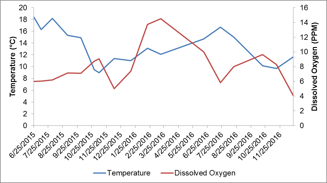 Graph depicting observed water temperature and dissolved oxygen trends from surveys at San Felipe Creek. Water temperature never exceeded 20 degrees Celsius and dissolved oxygen rarely fell below 5 ppm, marking relatively stable habitat conditions.