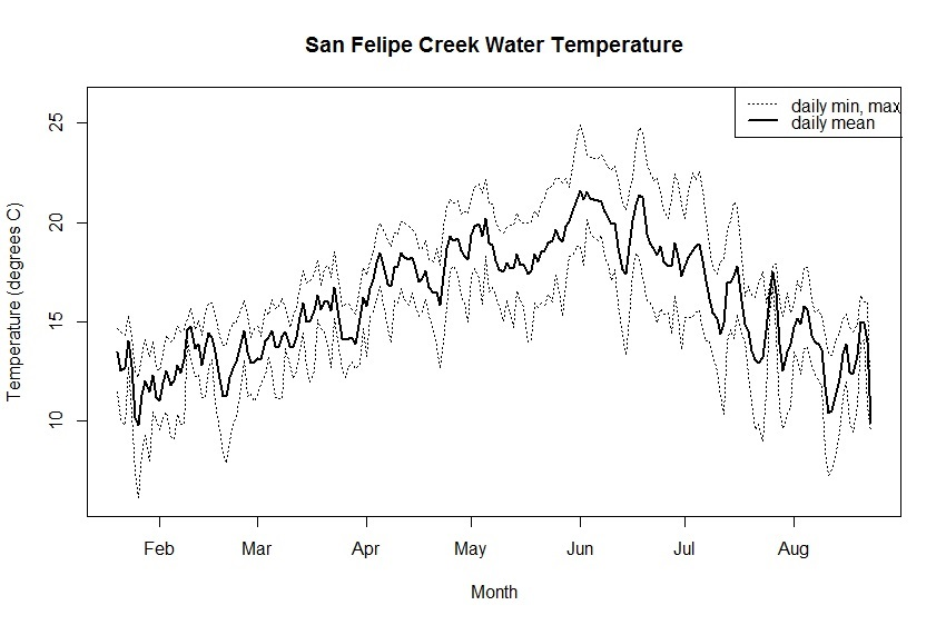 Graph depicting average, minimum, and maximum water temperatures at San Felipe Creek from January to October 2016, as measured by continuous temperature loggers. Water temperatures showed daily fluctuations of five ro more degrees.