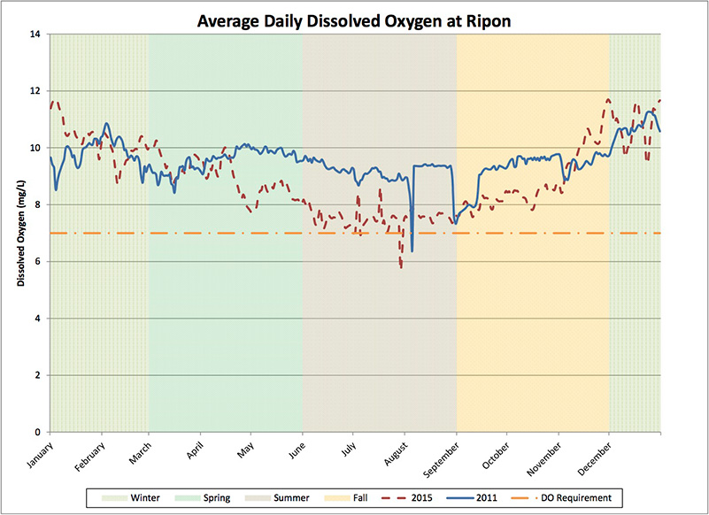 Graph comparing dissolved oxygen levels of 2015, a drought year, and 2011, a non-drought year, at the Ripon monitoring station on the Stanislaus River. Dissolved oxygen levels were generally lower during the drought year.