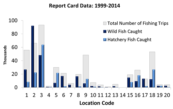 summary graph of reported fish caught and number of fishing trips by location code - link opens full size image in new window