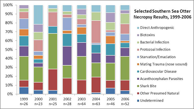 Selected Southern Sea Otter Necropsy Results, 199-2006