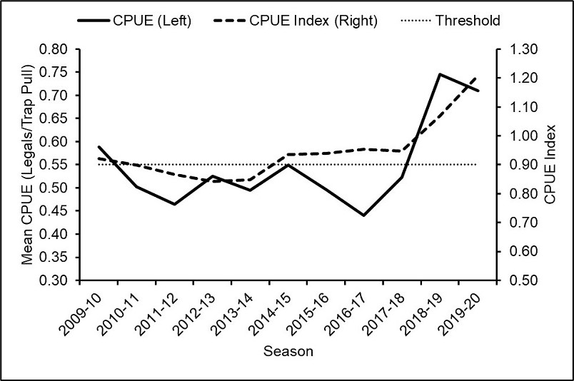 A graph of yearly lobster CPUE overlayed with the CPUE index from 2009 to 2020. The CPUE index threshold of 0.9 is also indicated with a horizontal line, and the CPUE index value for the most recent season is above this threshold.
