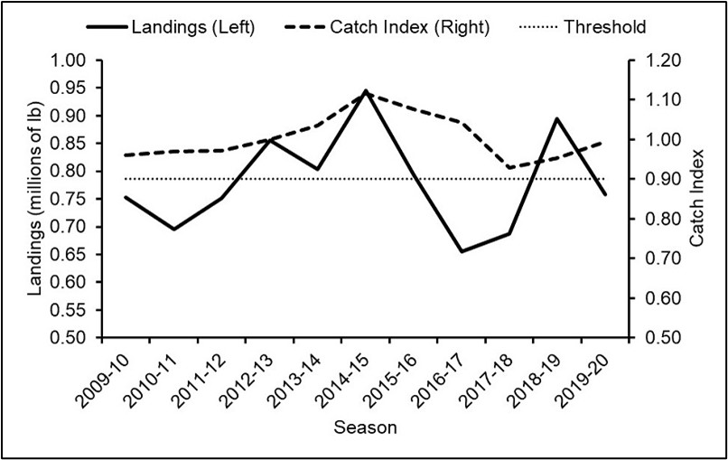A graph of yearly lobster landings overlayed with the catch index from 2009 to 2020. The catch index threshold of 0.9 is also indicated with a horizontal line, and the catch index value for the most recent season is above this threshold.