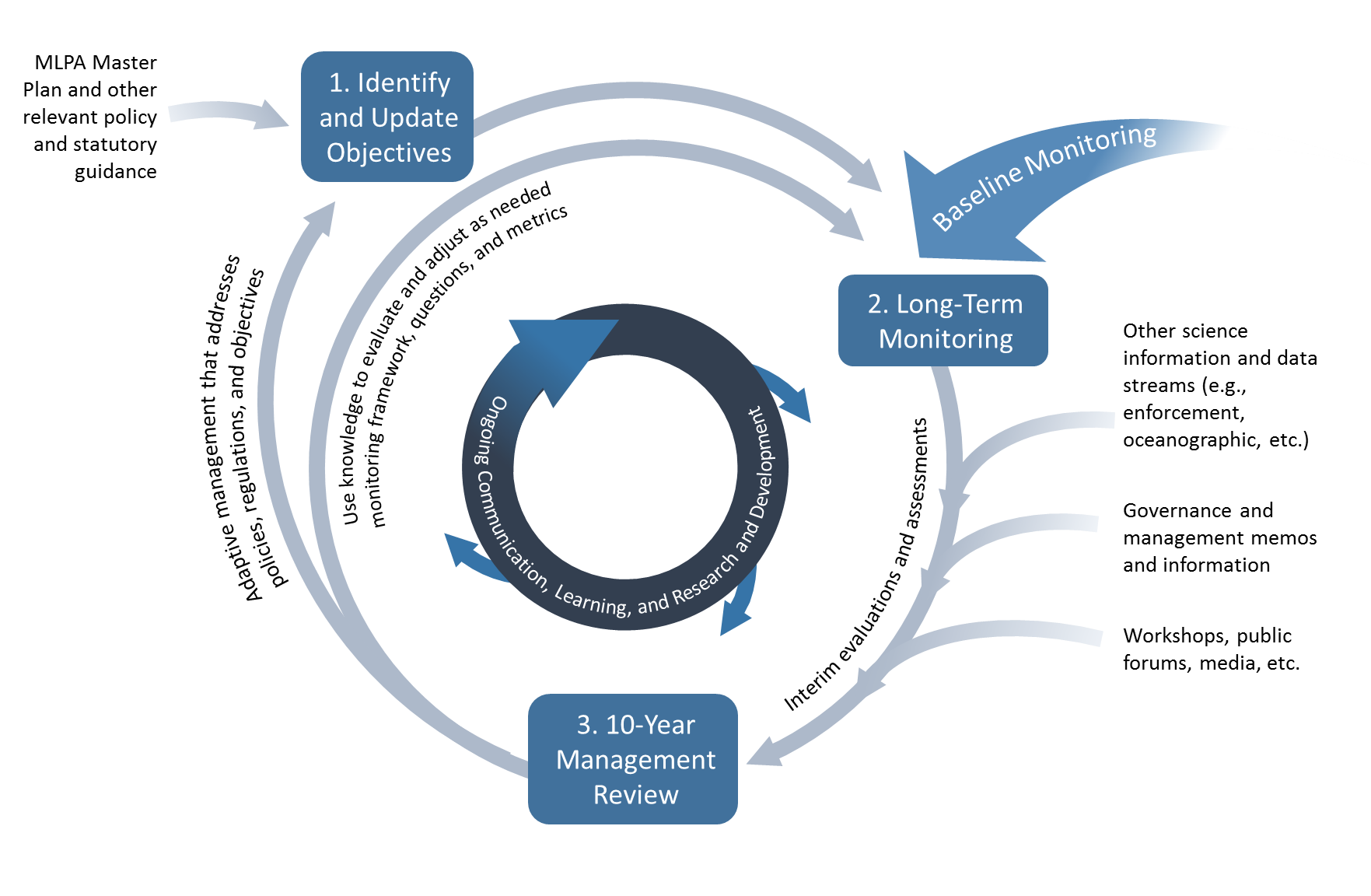circular flow diagram depicting the MPA Management process