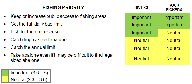 Table 1. Ratings of fishing priorities