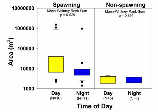 Box and whisker plots of day versus night activity space-area during spawning and non-spawning seasons.